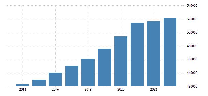 malta population eurostat data