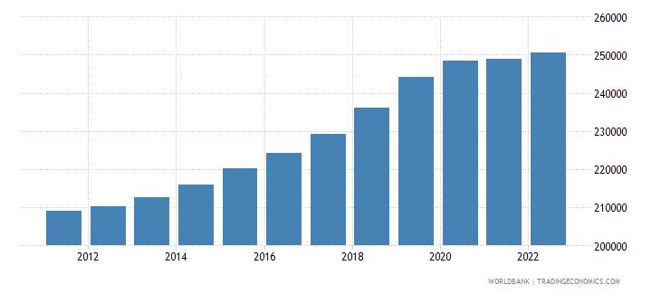 malta population female wb data