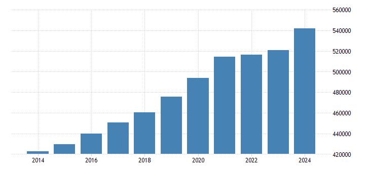malta population on 1 january total eurostat data