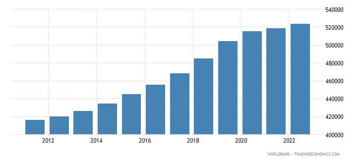 malta population total wb data