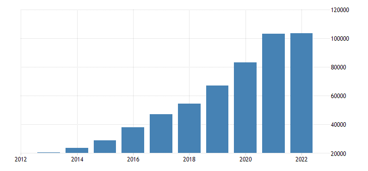 malta population without the citizenship of the reporting country eurostat data