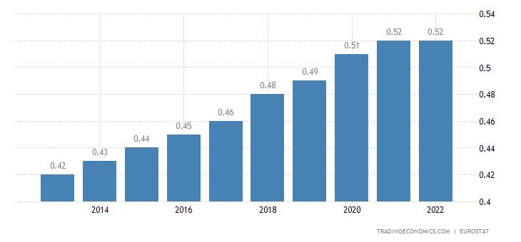Malta Population