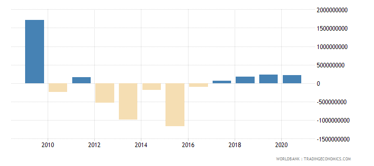malta portfolio equity net inflows bop us dollar wb data