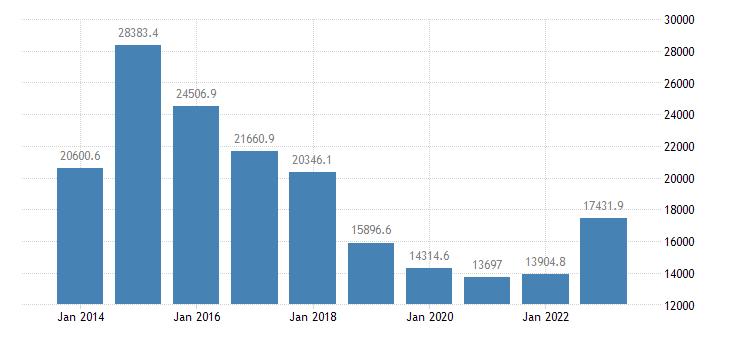 malta portfolio investment assets financial account debt securities eurostat data