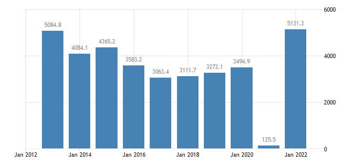 malta portfolio investment liabilities financial account equity eurostat data