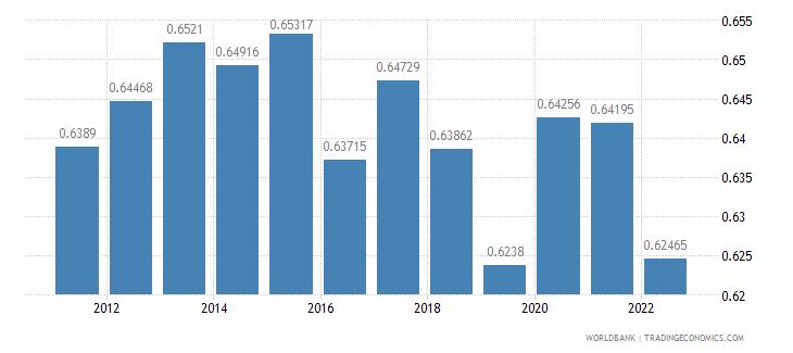 malta ppp conversion factor private consumption lcu per international dollar wb data