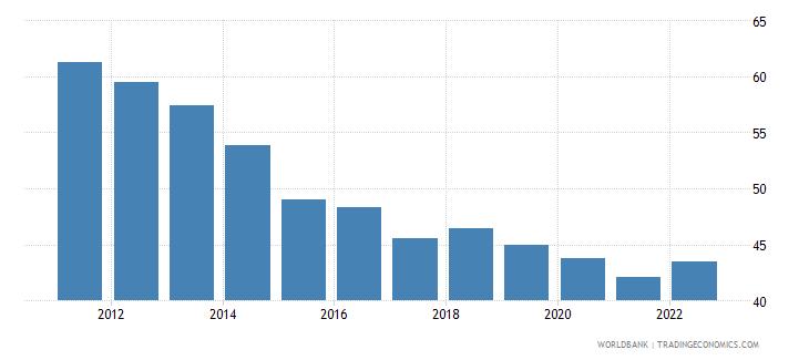 malta private consumption percentage of gdp percent wb data