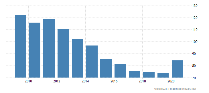malta private credit by deposit money banks to gdp percent wb data