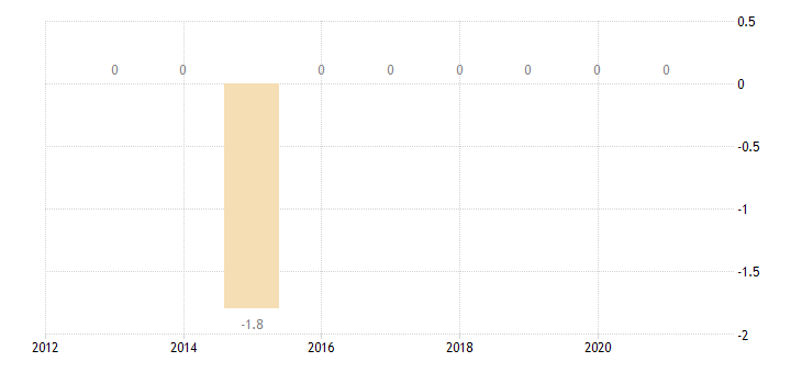 malta private sector credit flow loans consolidated non profit institutions serving households eurostat data