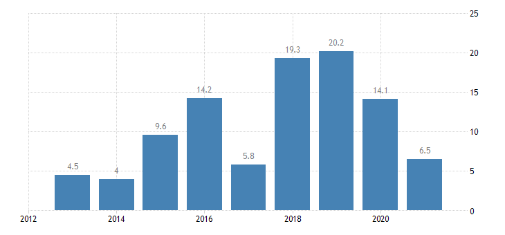 malta private sector credit flow loans non financial corporations non consolidated eurostat data