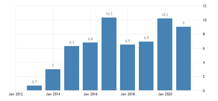 malta private sector credit flow non consolidated eurostat data