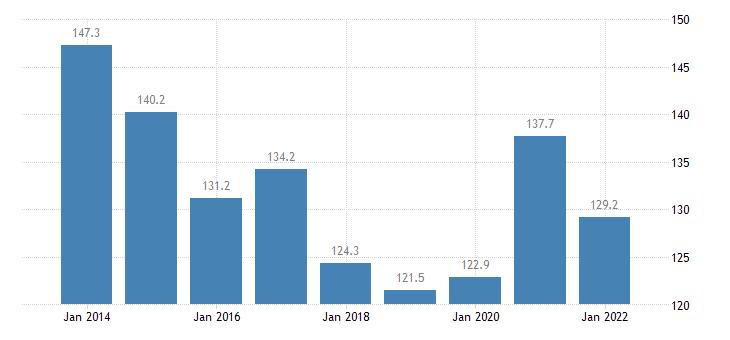 malta private sector debt consolidated eurostat data