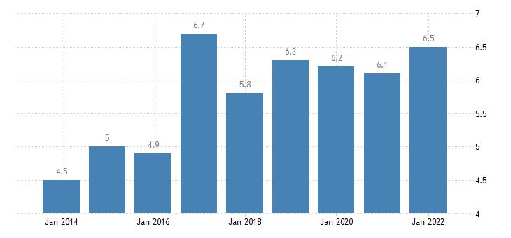 malta private sector debt debt securities non financial corporations non consolidated eurostat data
