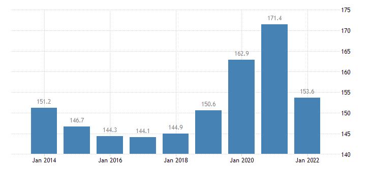malta private sector debt loans non financial corporations non consolidated eurostat data