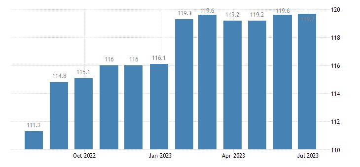 malta producer prices in industry mig consumer goods eurostat data