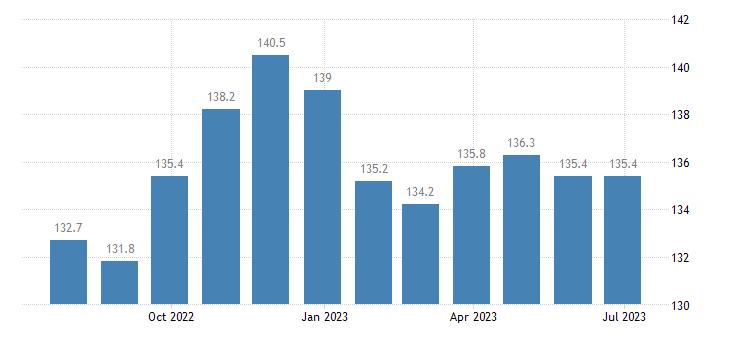 malta producer prices in industry mig intermediate goods eurostat data