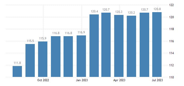 malta producer prices in industry mig non durable consumer goods eurostat data