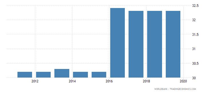 malta profit tax percent of commercial profits wb data