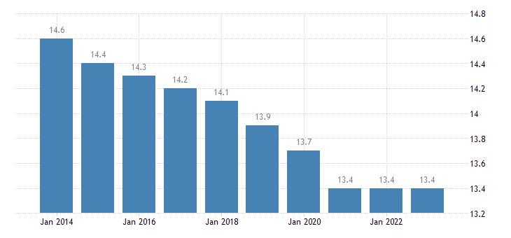 malta proportion of population aged 0 14 years eurostat data