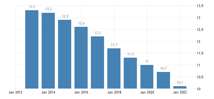 malta proportion of population aged 15 24 years eurostat data