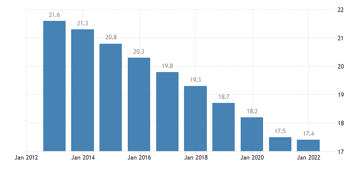 malta proportion of population aged 50 64 years eurostat data