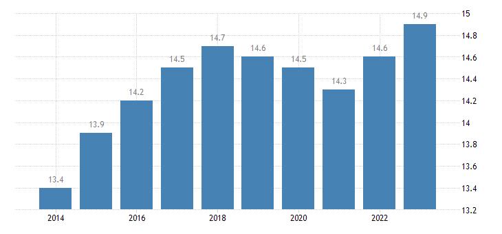 malta proportion of population aged 65 79 years eurostat data