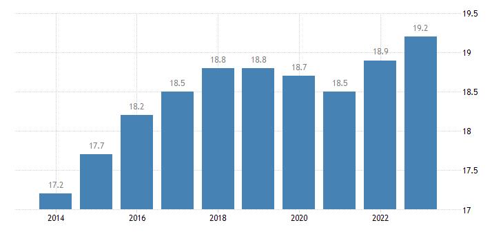 malta proportion of population aged 65 over eurostat data