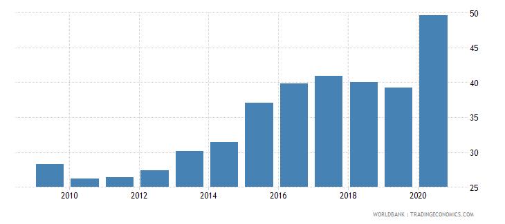 malta provisions to nonperforming loans percent wb data