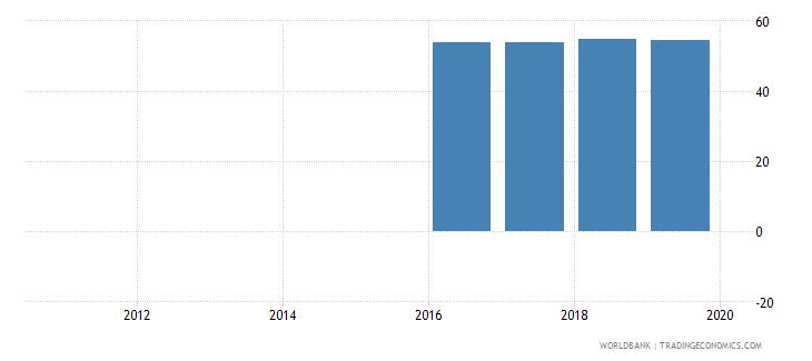malta public credit registry coverage percent of adults wb data