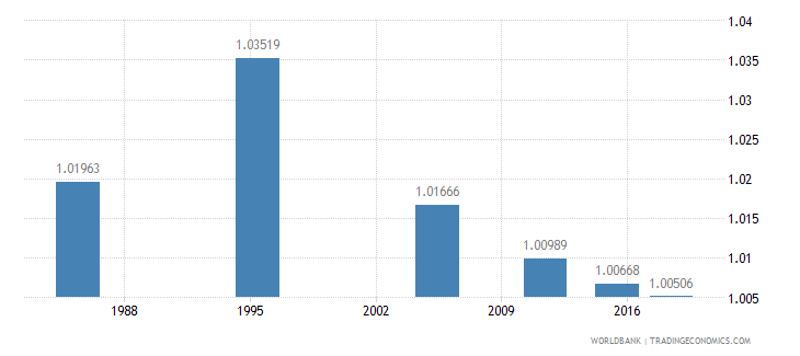 malta ratio of young literate females to males percent ages 15 24 wb data