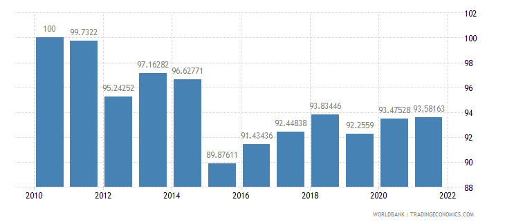 malta real effective exchange rate index 2000  100 wb data