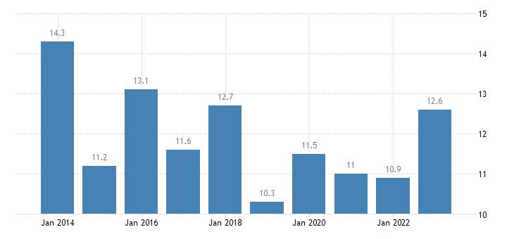 malta relative median at risk of poverty risk gap 65 years or over eurostat data