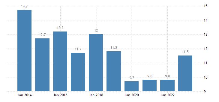 malta relative median at risk of poverty risk gap 75 years or over eurostat data
