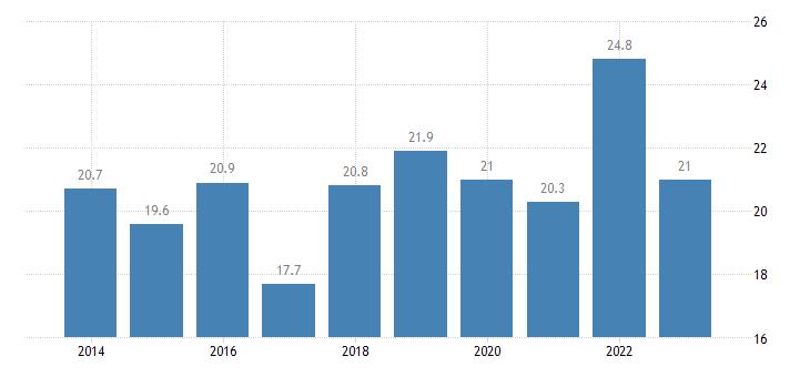 malta relative median at risk of poverty risk gap less than 16 years eurostat data