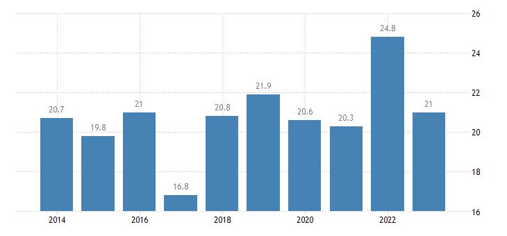 malta relative median at risk of poverty risk gap less than 18 years eurostat data