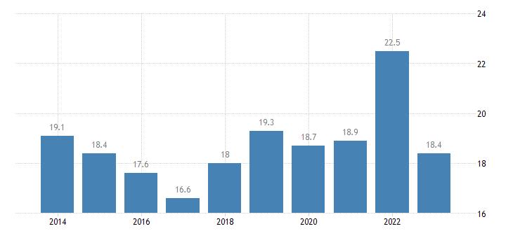 malta relative median poverty risk gap from 18 to 64 years eurostat data