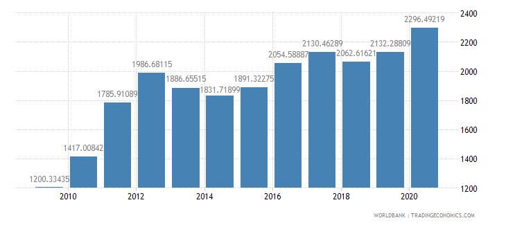 malta researchers in r d per million people wb data