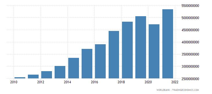 malta revenue excluding grants current lcu wb data
