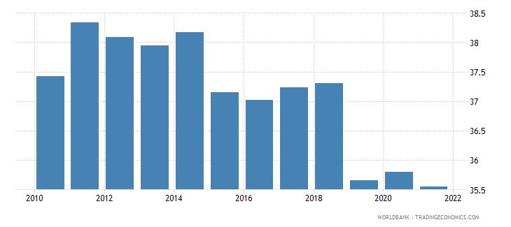malta revenue excluding grants percent of gdp wb data