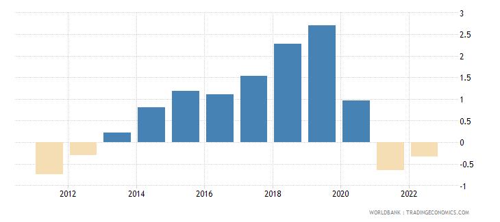 malta rural population growth annual percent wb data