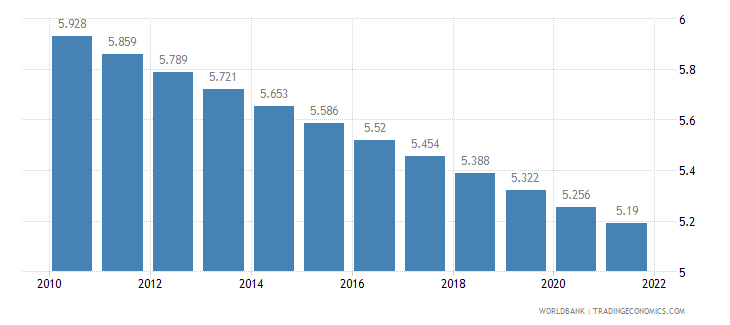 malta rural population percent of total population wb data
