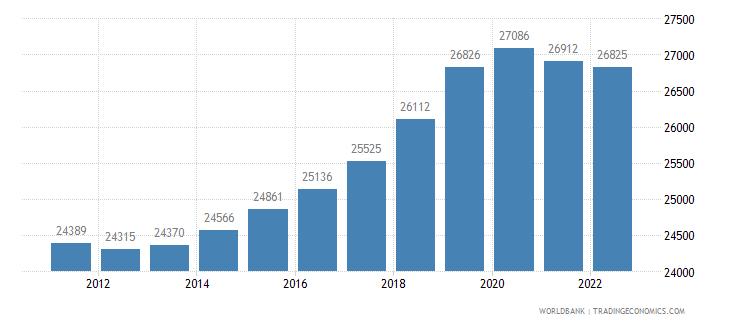 malta rural population wb data