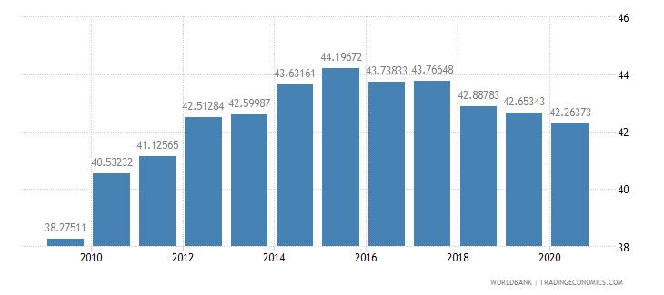 malta school enrollment primary private percent of total primary wb data