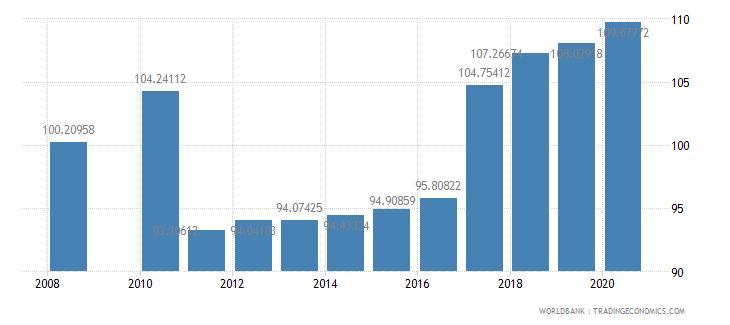 malta school enrollment secondary percent gross wb data