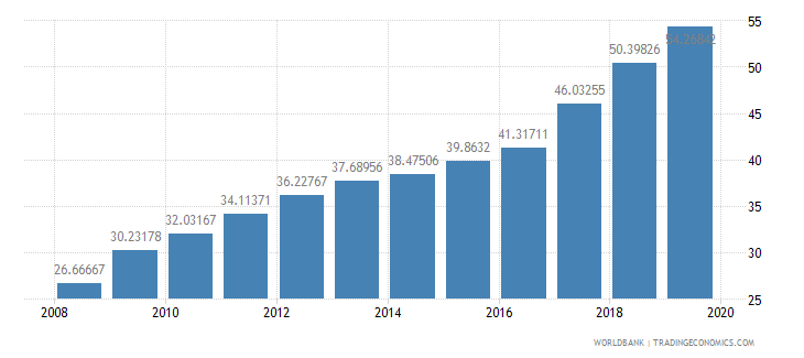 malta school enrollment tertiary male percent gross wb data
