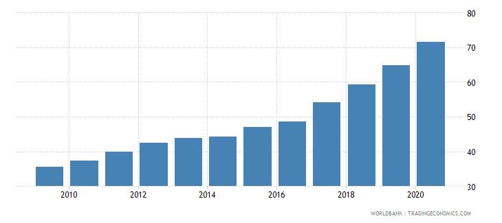 malta school enrollment tertiary percent gross wb data