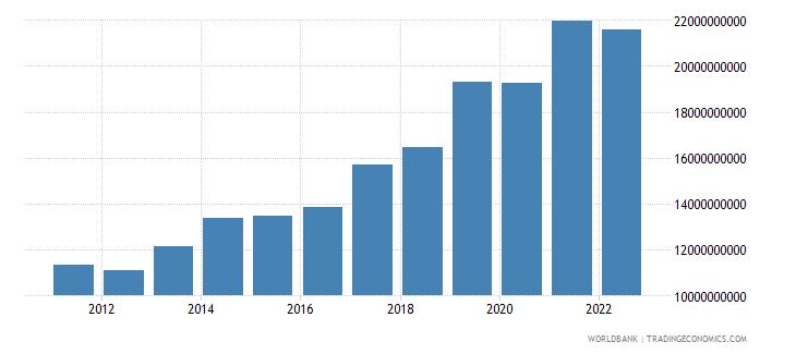 malta service exports bop us dollar wb data