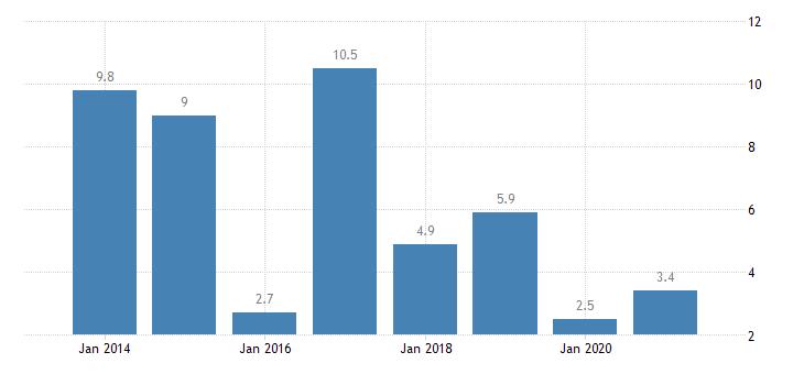 malta severe housing deprivation rate tenant rent at market price eurostat data