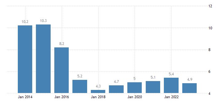 malta severe material deprivation rate eurostat data