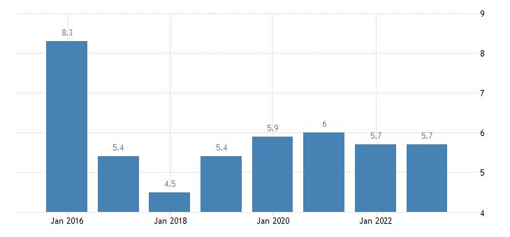 malta severe material deprivation rate females eurostat data